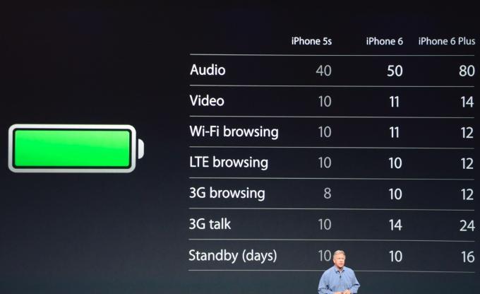 iphone6vs6plus-pin-chamsocdidong