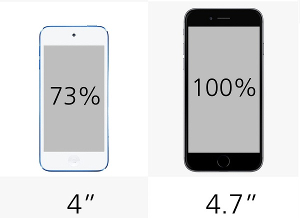 iPod_touch_2015_vs._iPhone_6_display_size