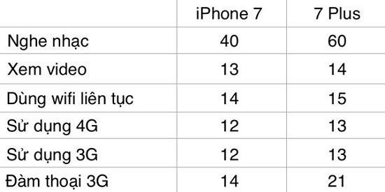 pin-iphone-7-co-tot-khong-khi-dung-luong-chi-nhinh-len-doi-chut_2