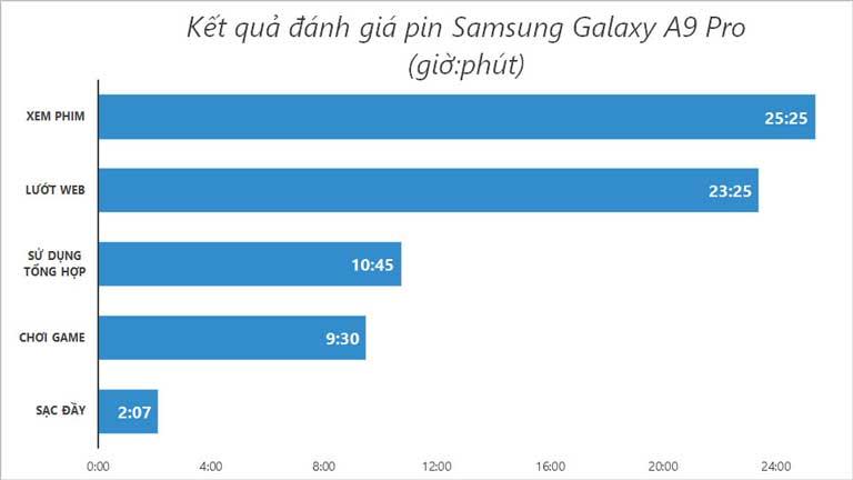 Pin Samsung Galaxy A9 Pro Loi Ich Chi Co O Smartphone Pin Trau 05