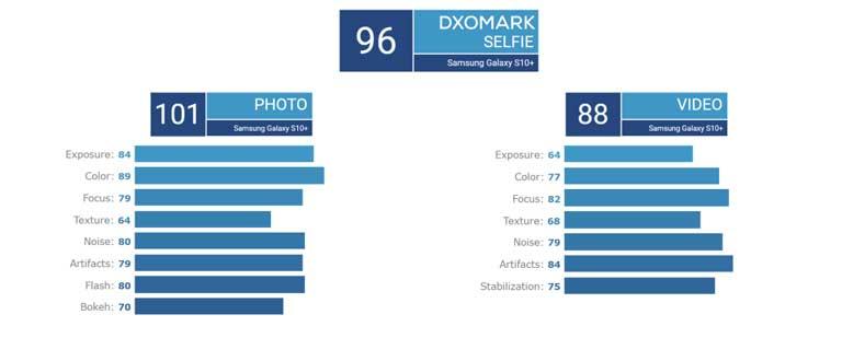 Dxomark Xep Hang Samsung Galaxy S10 La Vua Selfie Gan Ket Hang Dau Cho Vi Tri Camera Tong The 01