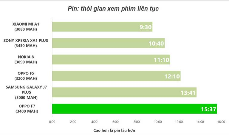 Danh Gia Vien Pin Dien Thoai Oppo F7 Lot Top Dien Thoai Pin Trau Chi Thieu Sac Nhanh 02