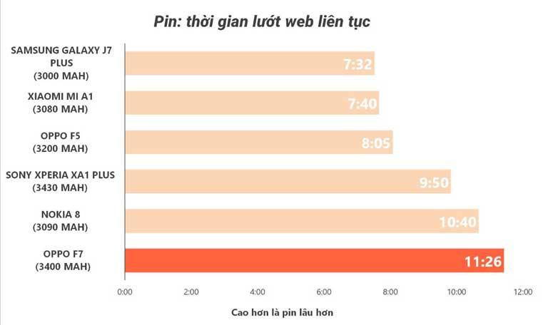 Danh Gia Vien Pin Dien Thoai Oppo F7 Lot Top Dien Thoai Pin Trau Chi Thieu Sac Nhanh 03