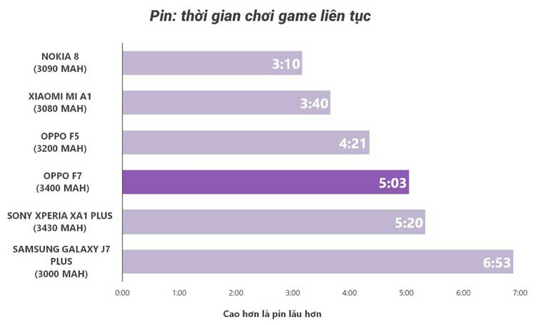 Danh Gia Vien Pin Dien Thoai Oppo F7 Lot Top Dien Thoai Pin Trau Chi Thieu Sac Nhanh 04